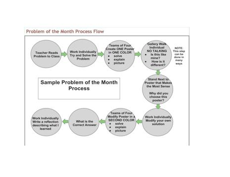Problem of the Month Process